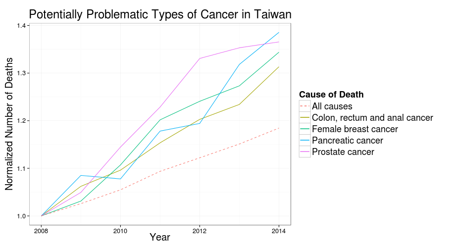 Plotly Example: Deaths Caused By Cancer in Taiwan · Life is short